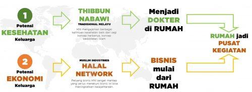 Keuntungan Bisnis HNI